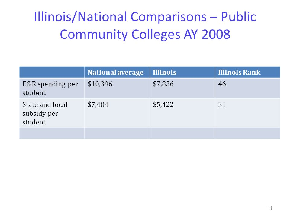 Illinois/National Comparisons – Public Community Colleges AY 2008 National averageIllinoisIllinois Rank E&R spending per student $10,396$7,83646 State and local subsidy per student $7,404$5,42231 11