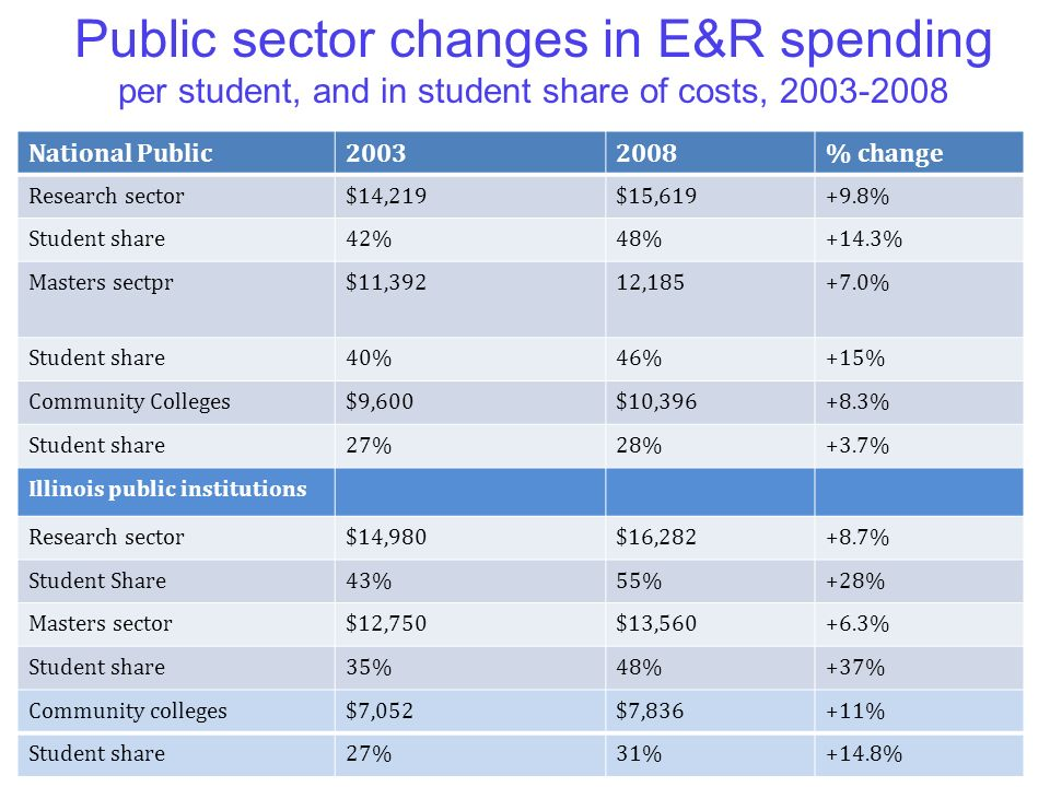 12 National Public20032008% change Research sector$14,219$15,619+9.8% Student share42%48%+14.3% Masters sectpr$11,39212,185+7.0% Student share40%46%+15% Community Colleges$9,600$10,396+8.3% Student share27%28%+3.7% Illinois public institutions Research sector$14,980$16,282+8.7% Student Share43%55%+28% Masters sector$12,750$13,560+6.3% Student share35%48%+37% Community colleges$7,052$7,836+11% Student share27%31%+14.8% Public sector changes in E&R spending per student, and in student share of costs, 2003-2008