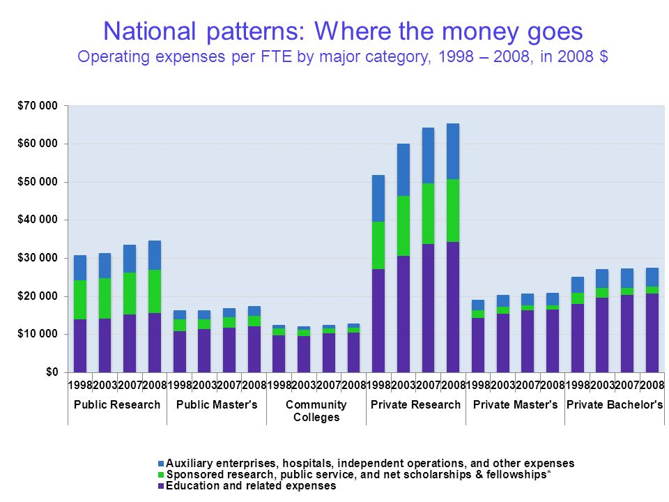 National patterns: Where the money goes Operating expenses per FTE by major category, 1998 – 2008, in 2008 $