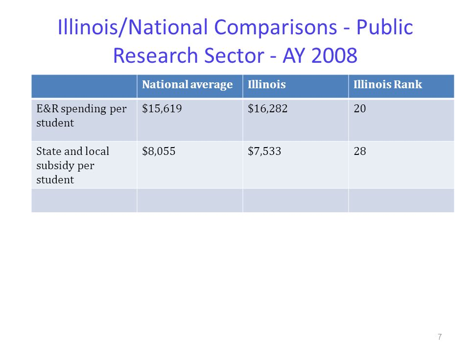 Illinois/National Comparisons - Public Research Sector - AY 2008 National averageIllinoisIllinois Rank E&R spending per student $15,619$16,28220 State and local subsidy per student $8,055$7,53328 7