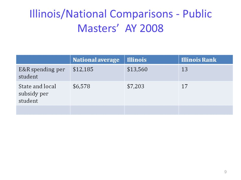 Illinois/National Comparisons - Public Masters AY 2008 National averageIllinoisIllinois Rank E&R spending per student $12,185$13,56013 State and local subsidy per student $6,578$7,