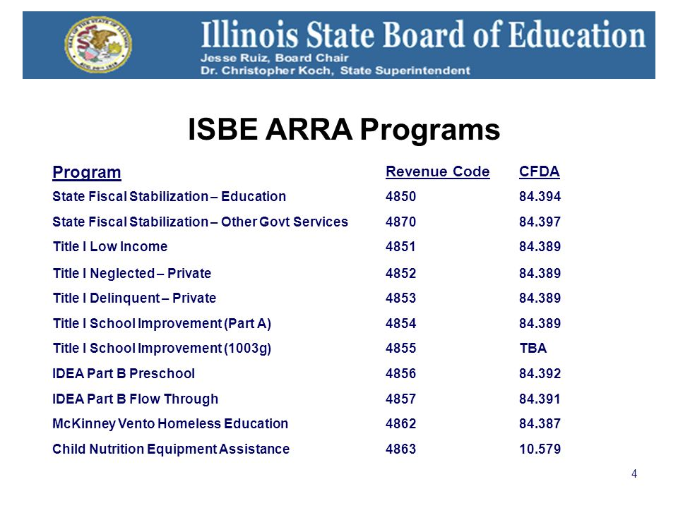 4 ISBE ARRA Programs Program Revenue CodeCFDA State Fiscal Stabilization – Education485084.394 State Fiscal Stabilization – Other Govt Services487084.397 Title I Low Income485184.389 Title I Neglected – Private485284.389 Title I Delinquent – Private485384.389 Title I School Improvement (Part A)485484.389 Title I School Improvement (1003g)4855TBA IDEA Part B Preschool485684.392 IDEA Part B Flow Through485784.391 McKinney Vento Homeless Education486284.387 Child Nutrition Equipment Assistance486310.579