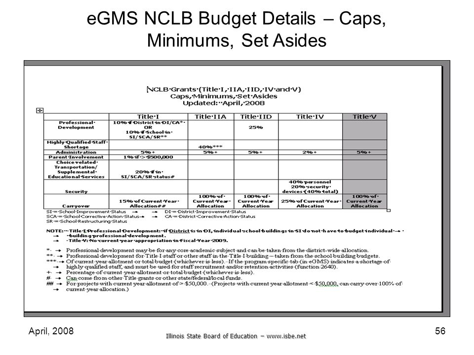 Illinois State Board of Education – www.isbe.net April, 200856 eGMS NCLB Budget Details – Caps, Minimums, Set Asides