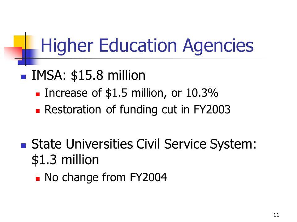 11 Higher Education Agencies IMSA: $15.8 million Increase of $1.5 million, or 10.3% Restoration of funding cut in FY2003 State Universities Civil Serv