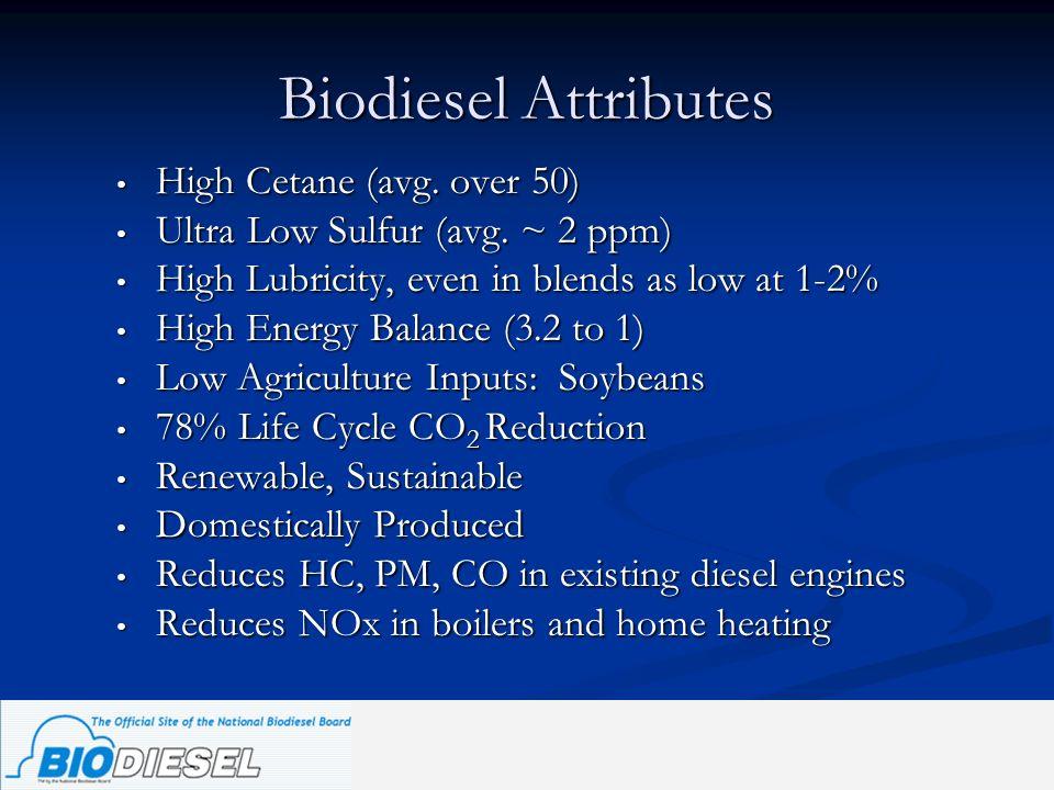Biodiesel Attributes High Cetane (avg. over 50) High Cetane (avg. over 50) Ultra Low Sulfur (avg. ~ 2 ppm) Ultra Low Sulfur (avg. ~ 2 ppm) High Lubric