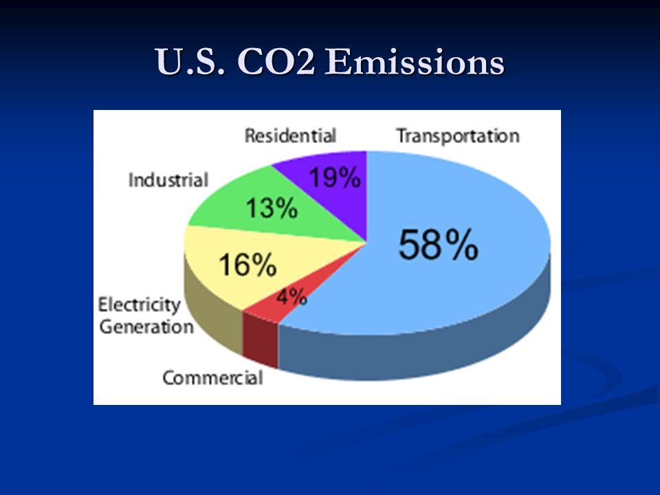 U.S. CO2 Emissions