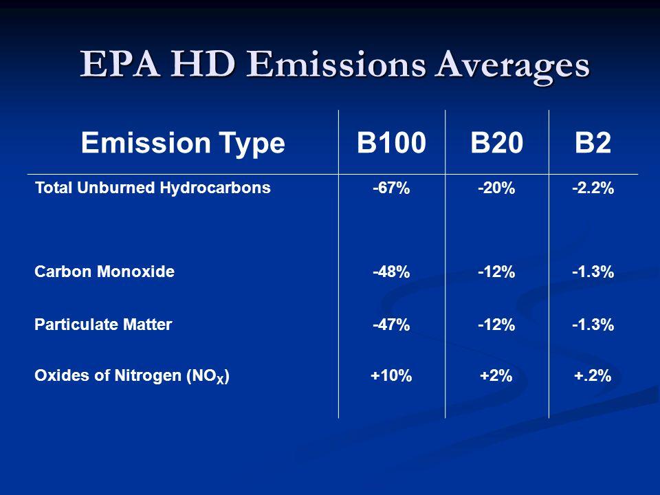 EPA HD Emissions Averages Emission TypeB100B20B2 Total Unburned Hydrocarbons-67%-20%-2.2% Carbon Monoxide-48%-12%-1.3% Particulate Matter-47%-12%-1.3%