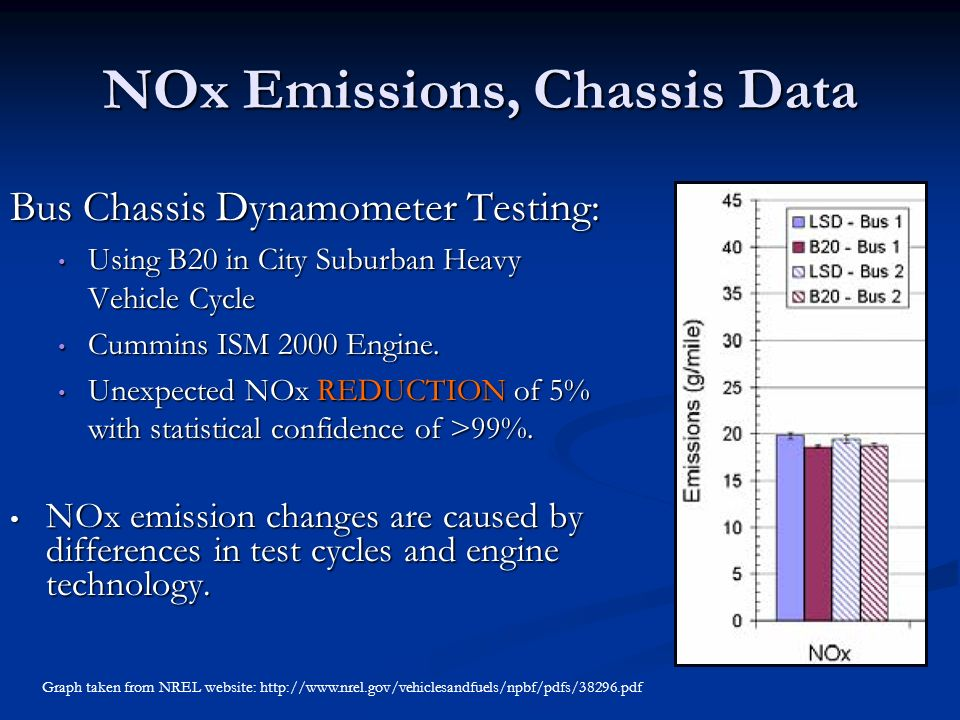 NOx Emissions, Chassis Data Bus Chassis Dynamometer Testing: Using B20 in City Suburban Heavy Vehicle Cycle Using B20 in City Suburban Heavy Vehicle C