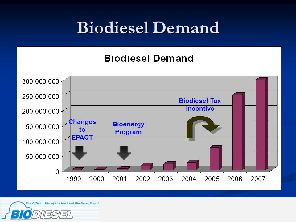 Biodiesel Demand Changes to EPACT Bioenergy Program Biodiesel Tax Incentive