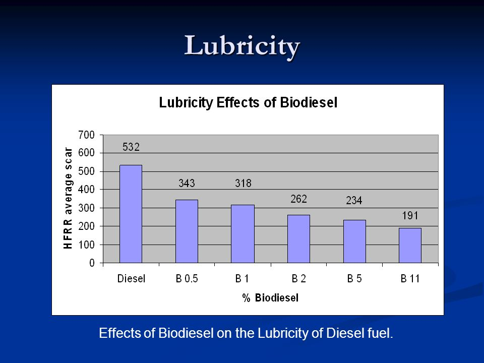 Lubricity Effects of Biodiesel on the Lubricity of Diesel fuel.