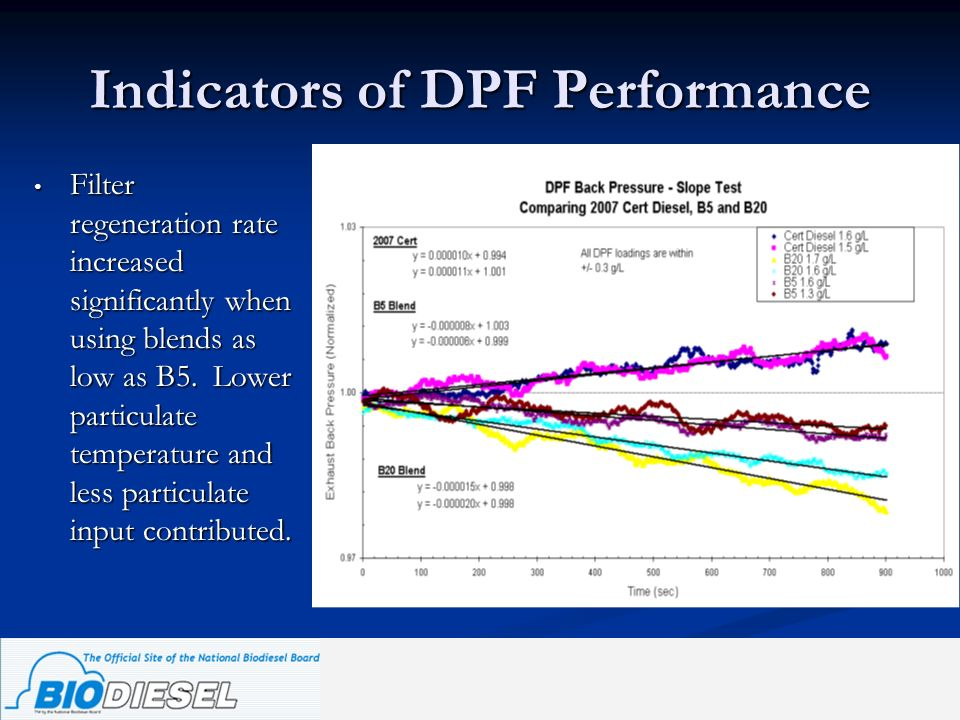 Indicators of DPF Performance Filter regeneration rate increased significantly when using blends as low as B5. Lower particulate temperature and less