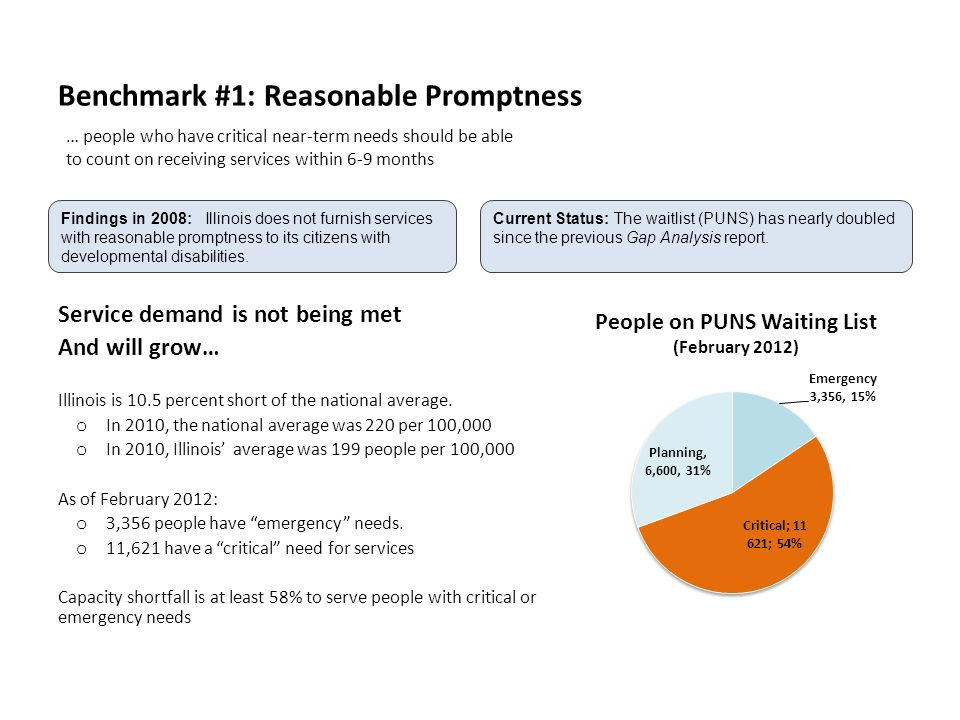 Benchmark #1: Reasonable Promptness Service demand is not being met And will grow… Illinois is 10.5 percent short of the national average.