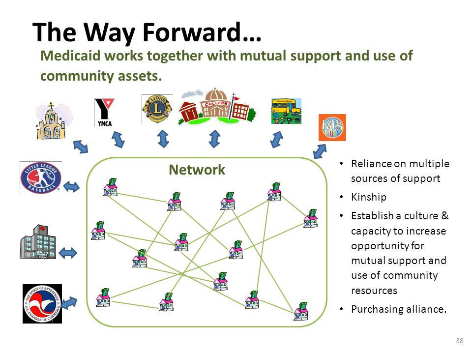 The Way Forward… Medicaid works together with mutual support and use of community assets.