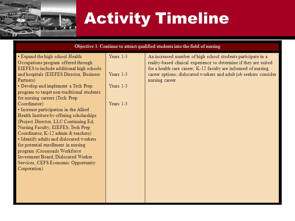 Activity Timeline Objective 1. Continue to attract qualified students into the field of nursing Expand the high school Health Occupations program offe