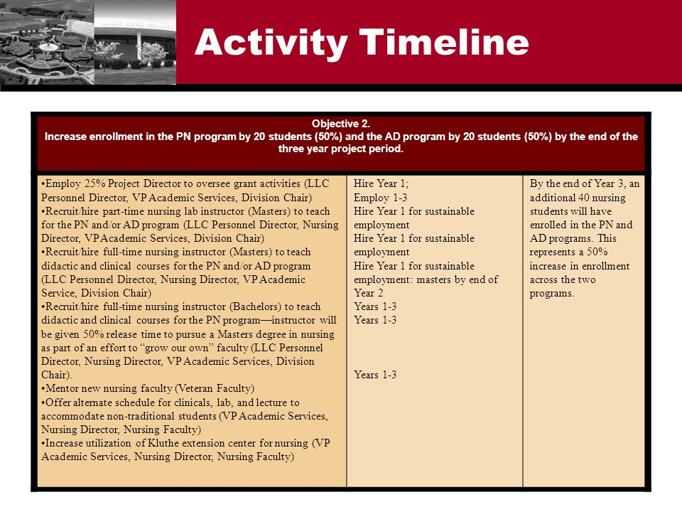 Activity Timeline Objective 2. Increase enrollment in the PN program by 20 students (50%) and the AD program by 20 students (50%) by the end of the th