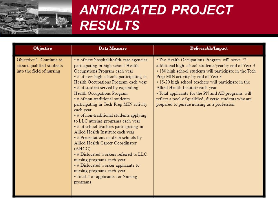 ANTICIPATED PROJECT RESULTS ObjectiveData MeasureDeliverable/Impact Objective 1.