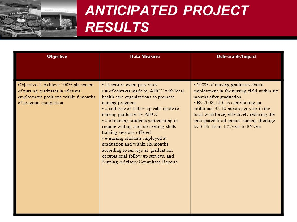 ANTICIPATED PROJECT RESULTS ObjectiveData MeasureDeliverable/Impact Objective 4.