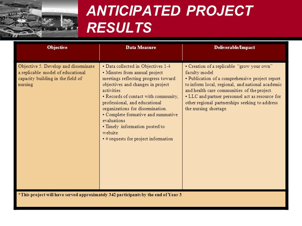 ANTICIPATED PROJECT RESULTS ObjectiveData MeasureDeliverable/Impact Objective 5.