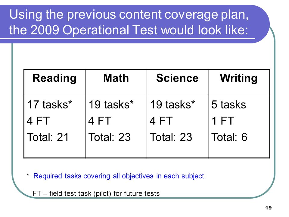 19 Using the previous content coverage plan, the 2009 Operational Test would look like: ReadingMathScienceWriting 17 tasks* 4 FT Total: 21 19 tasks* 4 FT Total: 23 19 tasks* 4 FT Total: 23 5 tasks 1 FT Total: 6 * Required tasks covering all objectives in each subject.