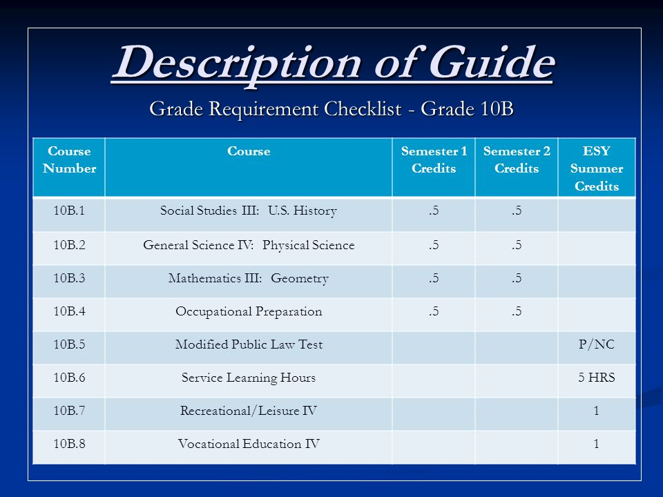 Description of Guide Grade Requirement Checklist - Grade 10B Course Number CourseSemester 1 Credits Semester 2 Credits ESY Summer Credits 10B.1Social Studies III: U.S.