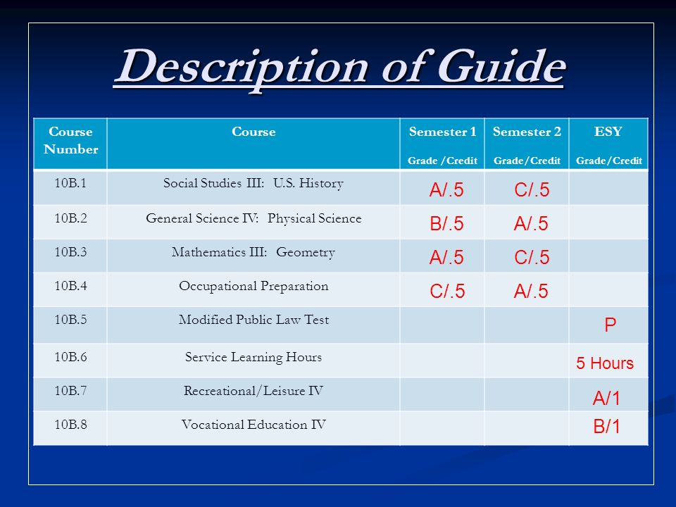 Description of Guide Course Number CourseSemester 1 Grade /Credit Semester 2 Grade/Credit ESY Grade/Credit 10B.1Social Studies III: U.S.