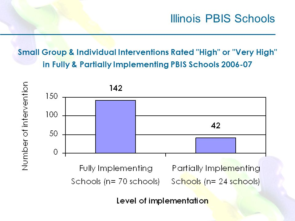 Small Group & Individual Interventions Rated High or Very High in Fully & Partially Implementing PBIS Schools 2006-07 Illinois PBIS Schools