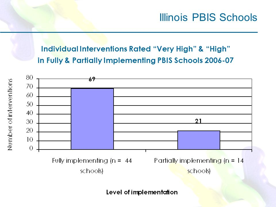 Individual Interventions Rated Very High & High in Fully & Partially Implementing PBIS Schools Illinois PBIS Schools