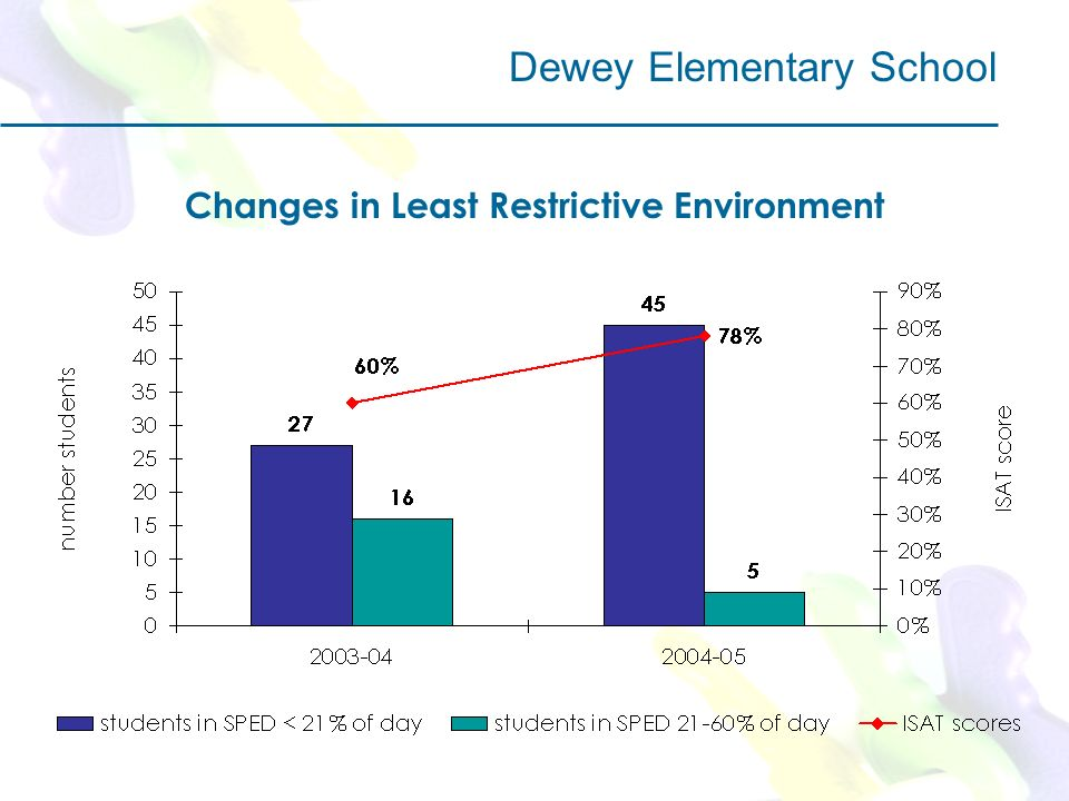 Changes in Least Restrictive Environment Dewey Elementary School