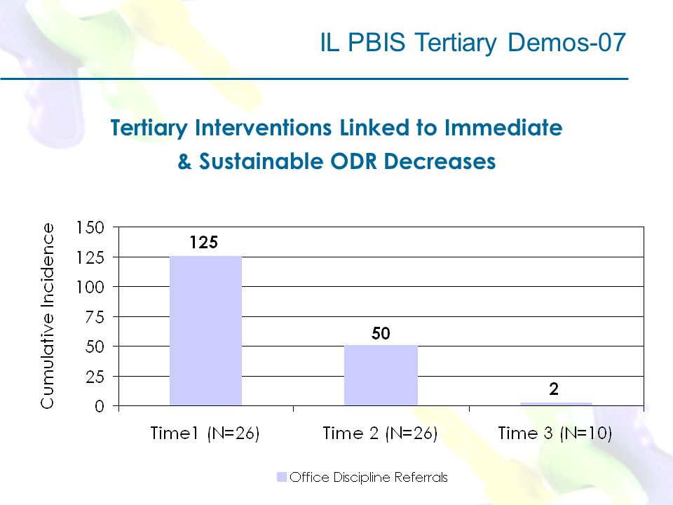 IL PBIS Tertiary Demos-07 Tertiary Interventions Linked to Immediate & Sustainable ODR Decreases