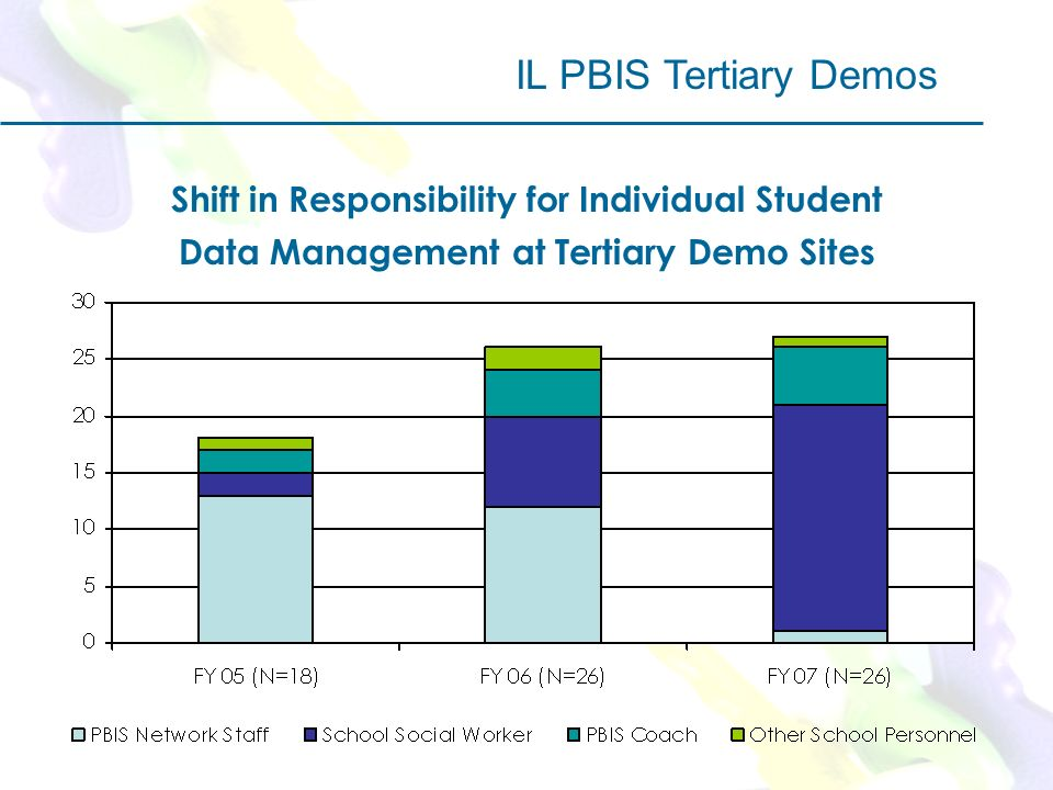 Shift in Responsibility for Individual Student Data Management at Tertiary Demo Sites IL PBIS Tertiary Demos