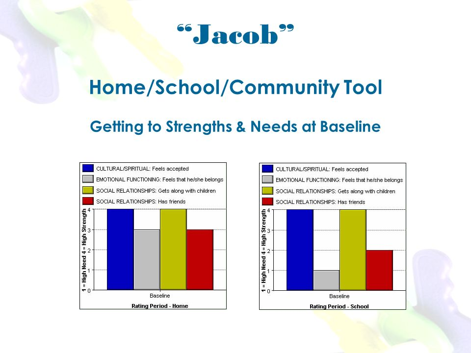 Jacob Home/School/Community Tool Getting to Strengths & Needs at Baseline