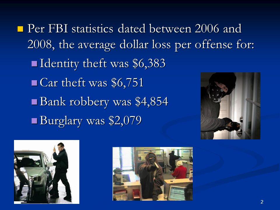 2 Per FBI statistics dated between 2006 and 2008, the average dollar loss per offense for: Per FBI statistics dated between 2006 and 2008, the average dollar loss per offense for: Identity theft was $6,383 Identity theft was $6,383 Car theft was $6,751 Car theft was $6,751 Bank robbery was $4,854 Bank robbery was $4,854 Burglary was $2,079 Burglary was $2,079