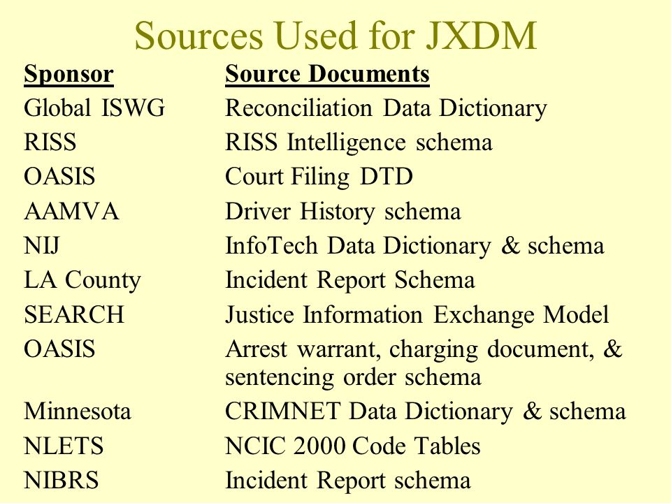 Sources Used for JXDM SponsorSource Documents Global ISWGReconciliation Data Dictionary RISSRISS Intelligence schema OASISCourt Filing DTD AAMVADriver History schema NIJInfoTech Data Dictionary & schema LA CountyIncident Report Schema SEARCHJustice Information Exchange Model OASISArrest warrant, charging document, & sentencing order schema MinnesotaCRIMNET Data Dictionary & schema NLETSNCIC 2000 Code Tables NIBRSIncident Report schema