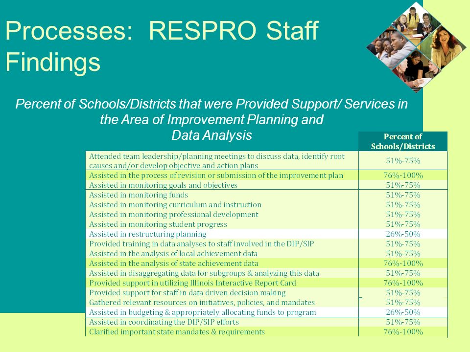 Processes: RESPRO Staff Findings Percent of Schools/Districts that were Provided Support/ Services in the Area of Improvement Planning and Data Analysis