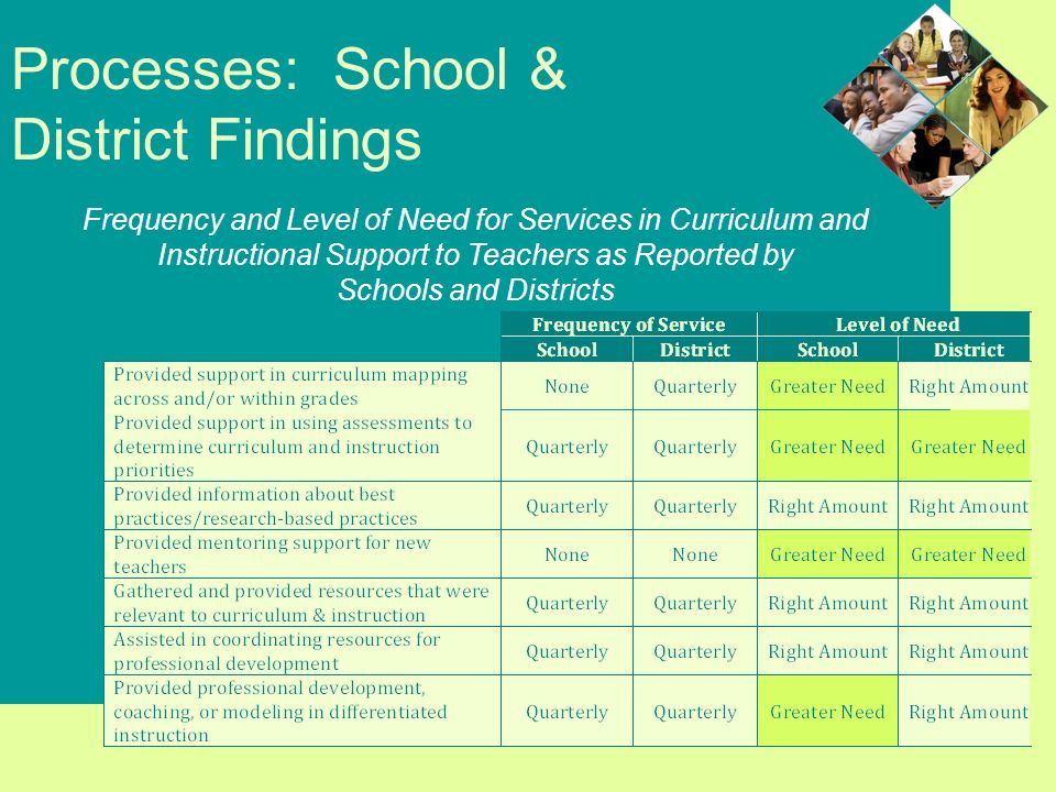 Processes: School & District Findings Frequency and Level of Need for Services in Curriculum and Instructional Support to Teachers as Reported by Schools and Districts