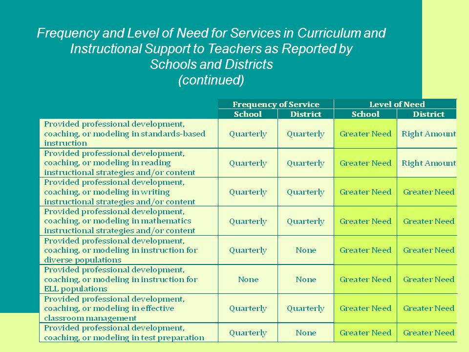 Frequency and Level of Need for Services in Curriculum and Instructional Support to Teachers as Reported by Schools and Districts (continued)