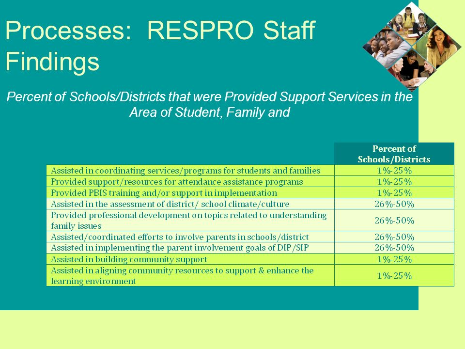 Processes: RESPRO Staff Findings Percent of Schools/Districts that were Provided Support Services in the Area of Student, Family and