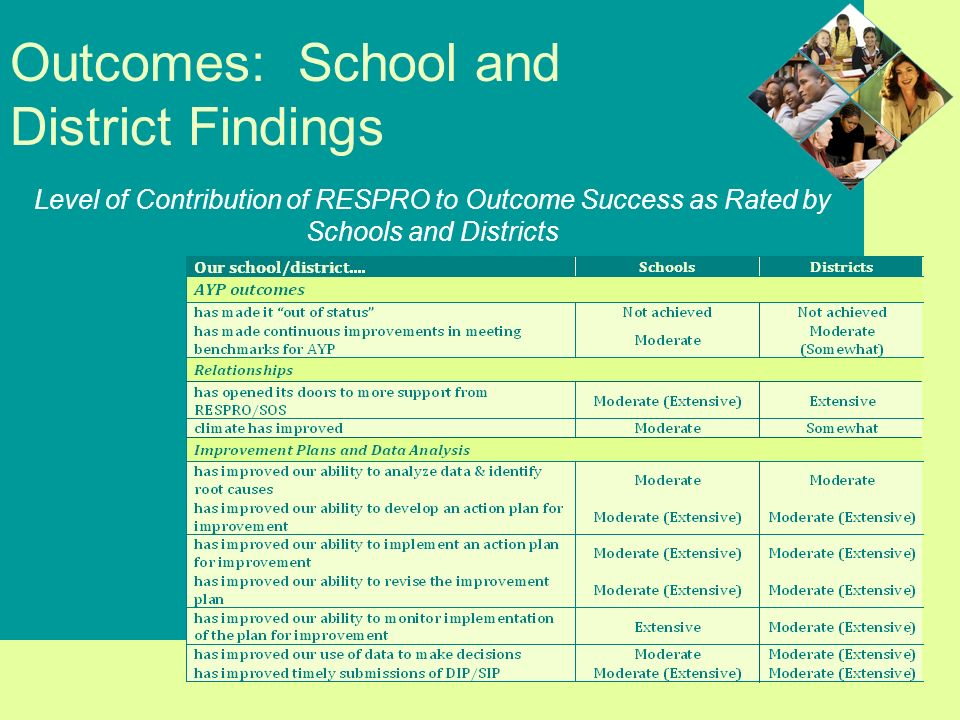 Outcomes: School and District Findings Level of Contribution of RESPRO to Outcome Success as Rated by Schools and Districts