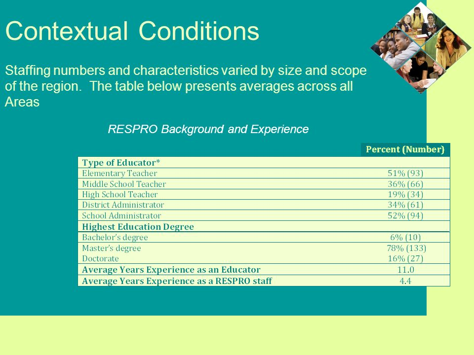 Contextual Conditions RESPRO Background and Experience Staffing numbers and characteristics varied by size and scope of the region.