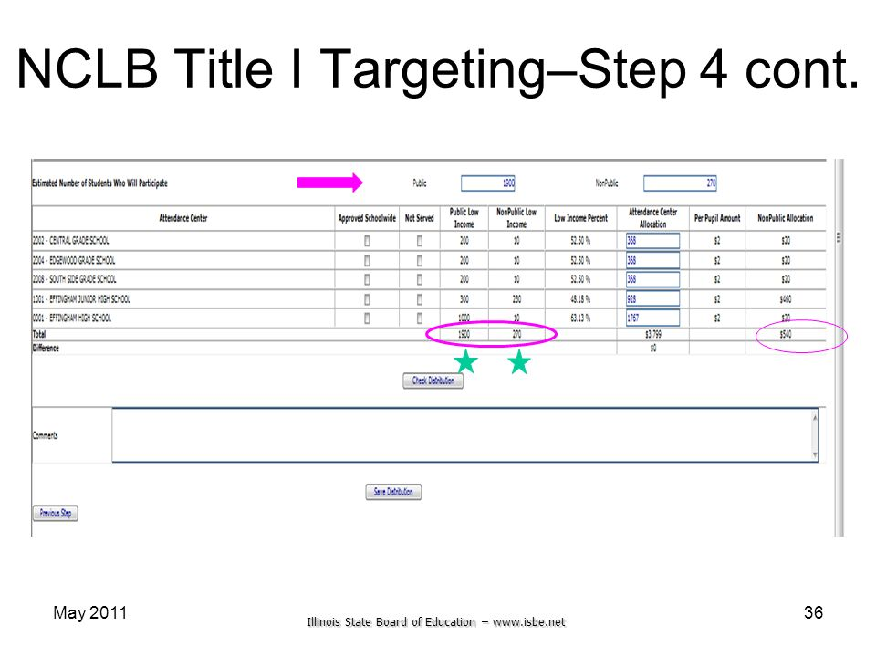 Illinois State Board of Education – www.isbe.net May 201136 NCLB Title I Targeting–Step 4 cont.