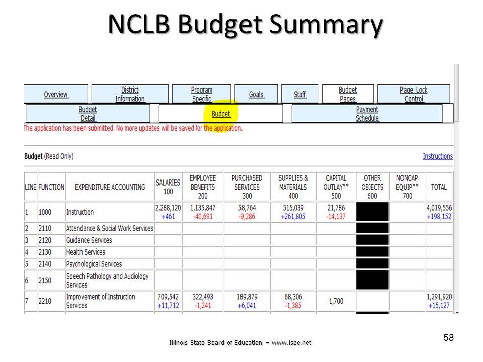 Illinois State Board of Education – www.isbe.net 58 NCLB Budget Summary