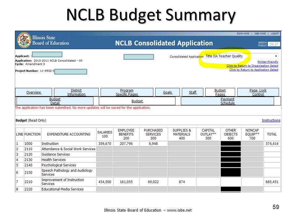 Illinois State Board of Education – www.isbe.net 59 NCLB Budget Summary