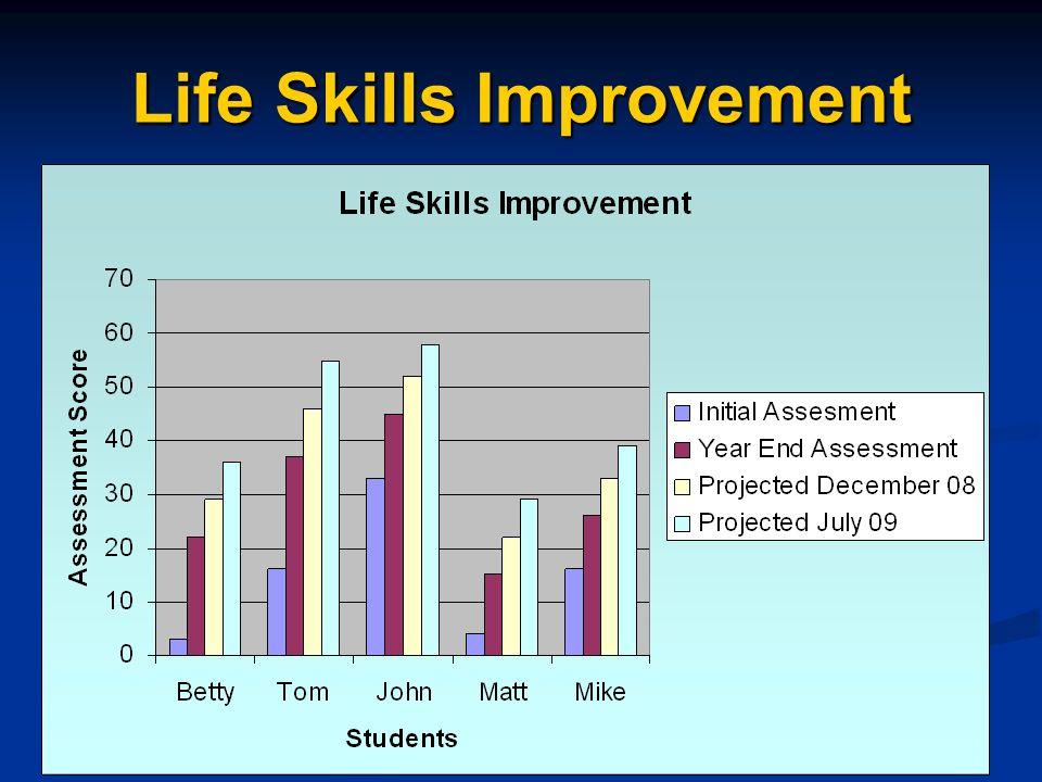 Life Skills Assessment