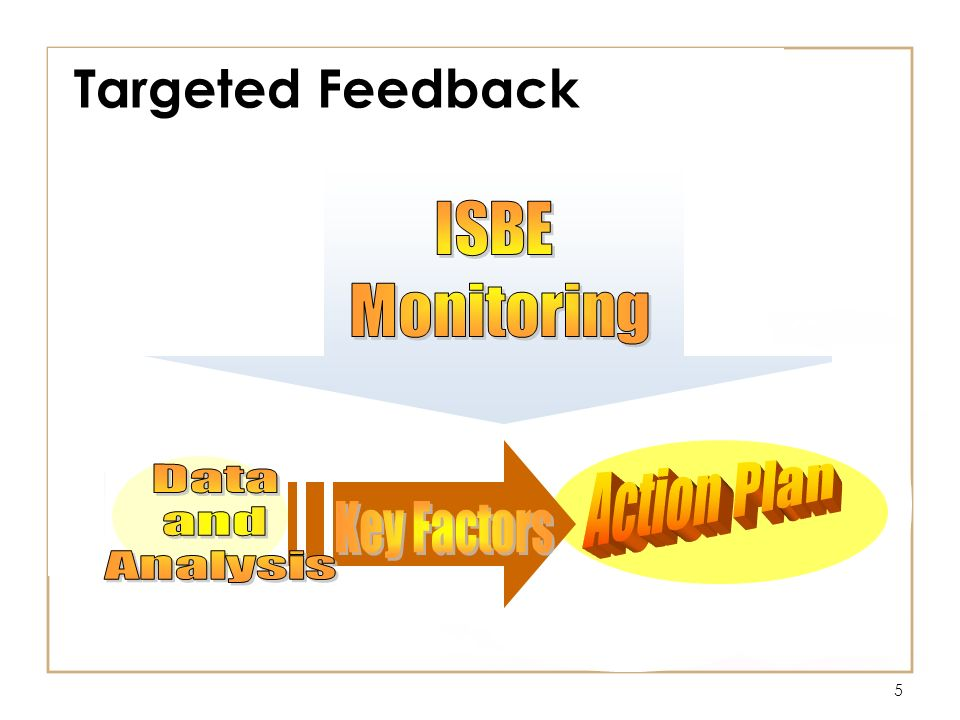 5 Targeted Feedback