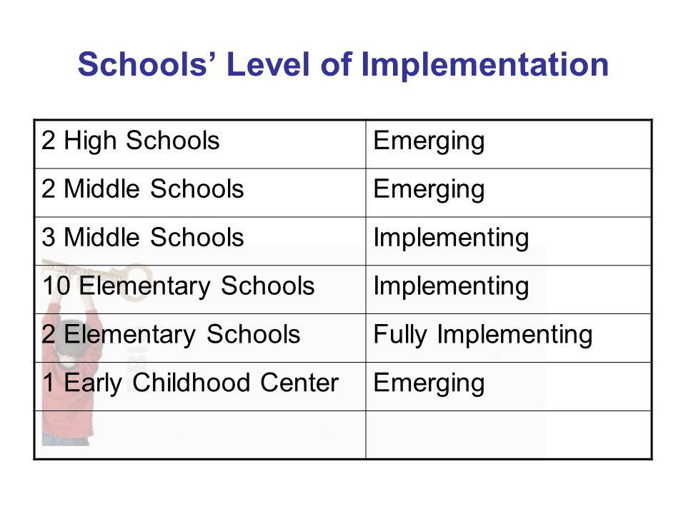 Schools Level of Implementation 2 High SchoolsEmerging 2 Middle SchoolsEmerging 3 Middle SchoolsImplementing 10 Elementary SchoolsImplementing 2 Elementary SchoolsFully Implementing 1 Early Childhood CenterEmerging