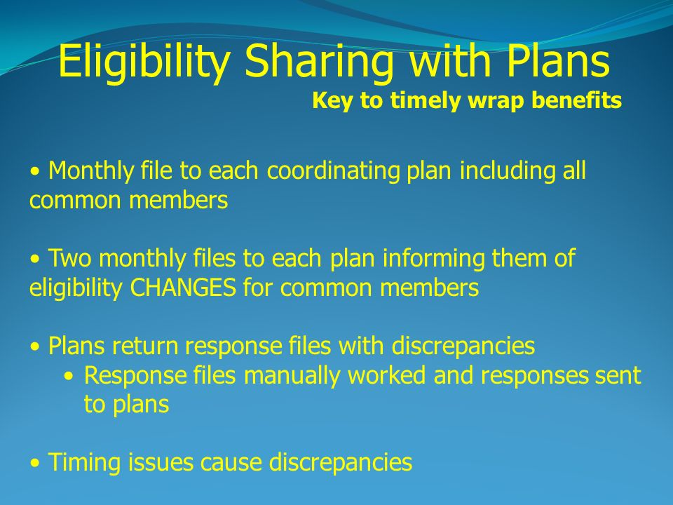 Monthly file to each coordinating plan including all common members Two monthly files to each plan informing them of eligibility CHANGES for common members Plans return response files with discrepancies Response files manually worked and responses sent to plans Timing issues cause discrepancies Eligibility Sharing with Plans Key to timely wrap benefits