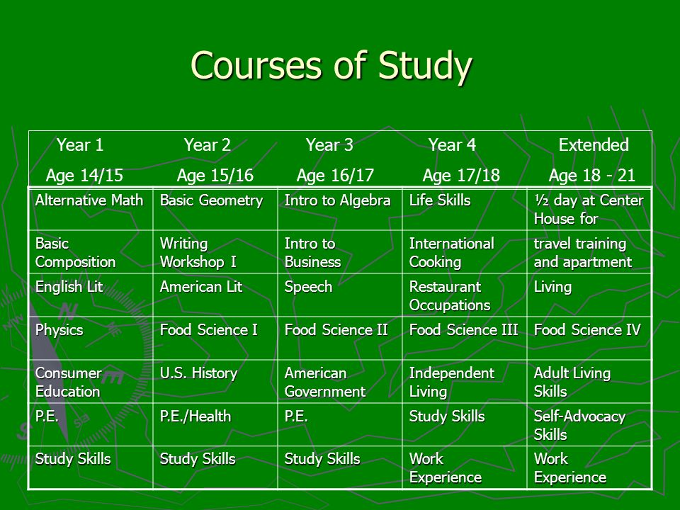Courses of Study Alternative Math Basic Geometry Intro to Algebra Life Skills ½ day at Center House for Basic Composition Writing Workshop I Intro to Business International Cooking travel training and apartment English Lit American Lit Speech Restaurant Occupations Living Physics Food Science I Food Science II Food Science III Food Science IV Consumer Education U.S.