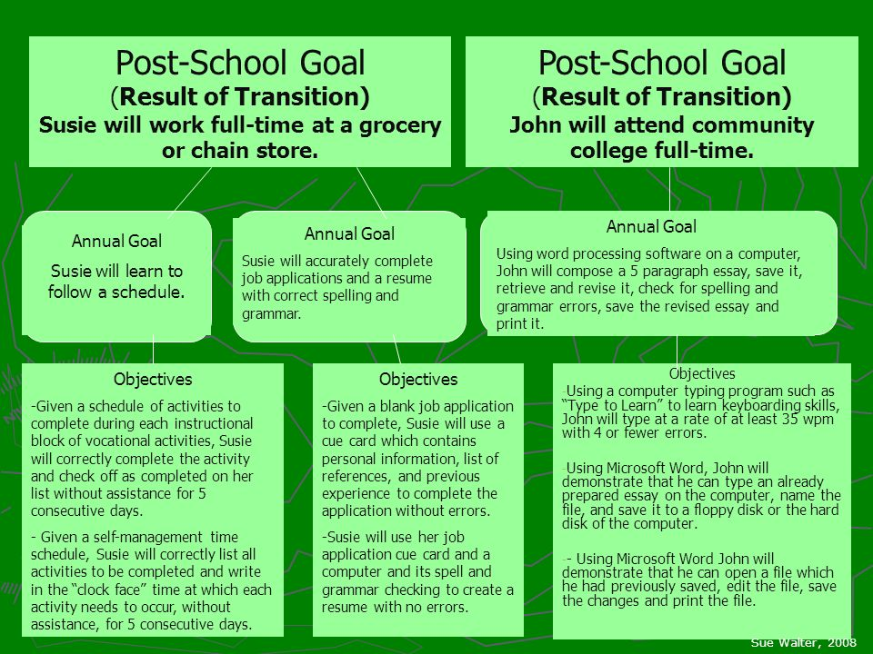 Post-School Goal (Result of Transition) Susie will work full-time at a grocery or chain store. Objectives - - Using a computer typing program such as