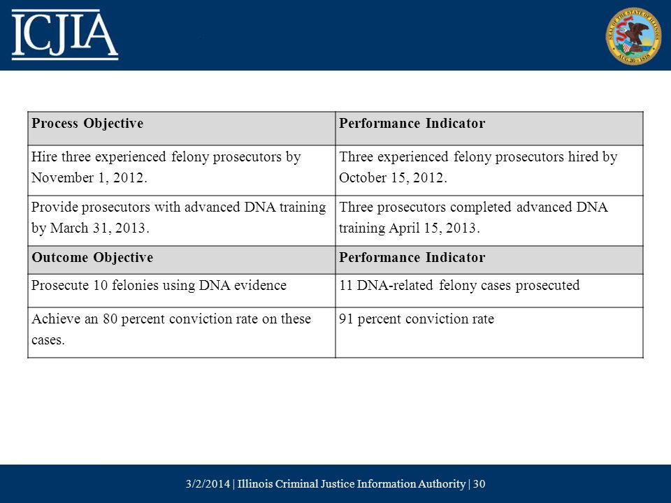 3/2/2014 | Illinois Criminal Justice Information Authority | 30 Process ObjectivePerformance Indicator Hire three experienced felony prosecutors by November 1, 2012.