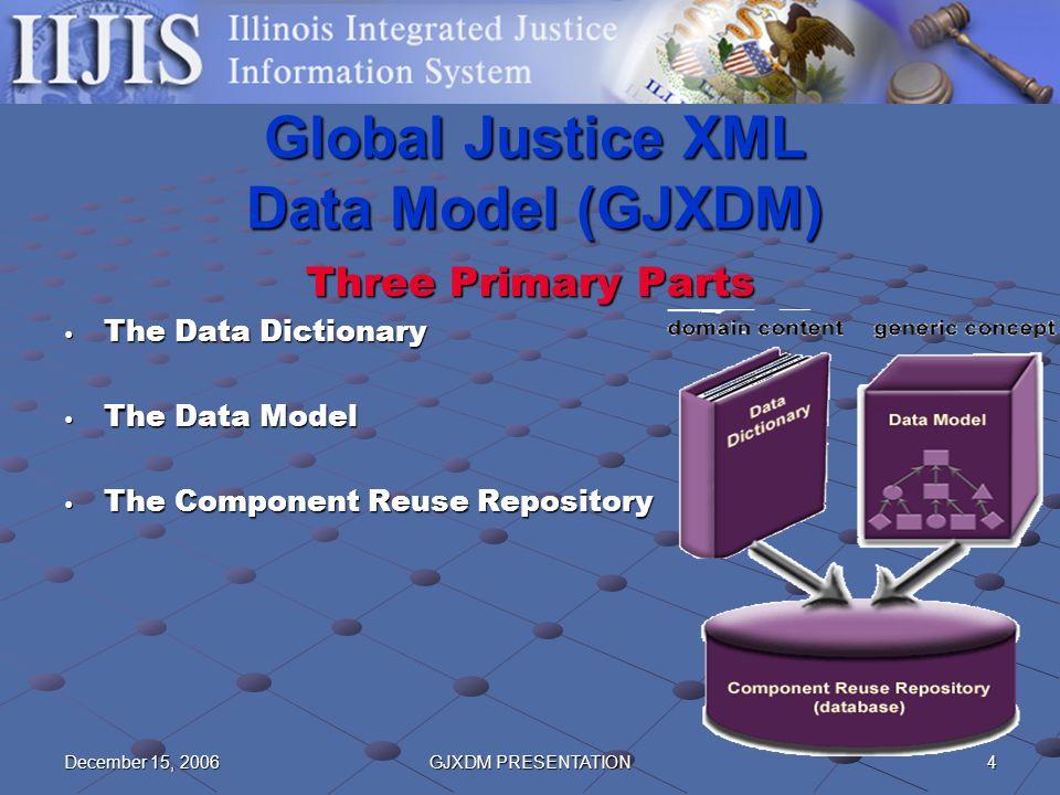 4December 15, 2006GJXDM PRESENTATION Global Justice XML Data Model (GJXDM) Three Primary Parts The Data Dictionary The Data Dictionary The Data Model The Data Model The Component Reuse Repository The Component Reuse Repository